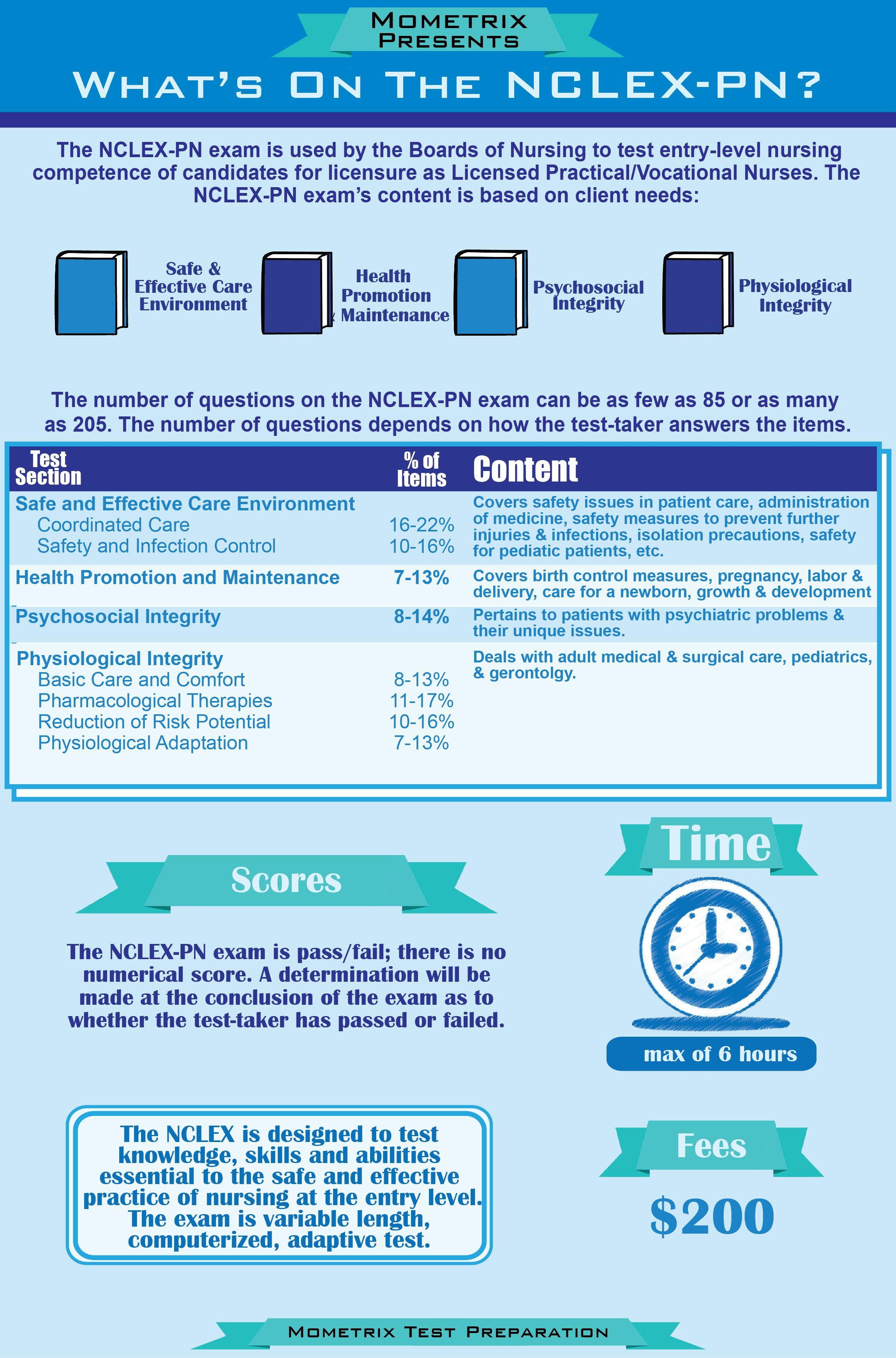 Nclex Pn Test Blueprint And Breakdown