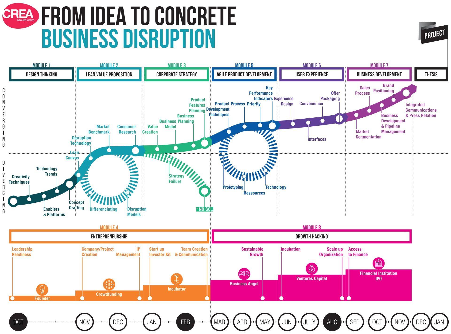 Master In Business Innovation Crea Geneve Inseec Innovation