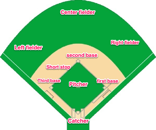 layout of a baseball field, with the positions. | Baseball room ...