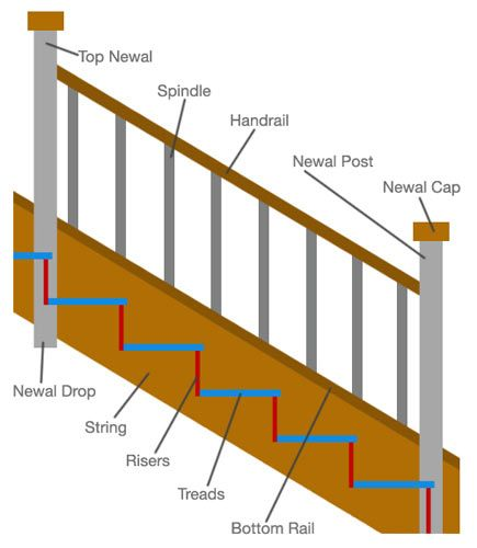 Staircase Terminology And Parts Of A Staircase #Building #DIY