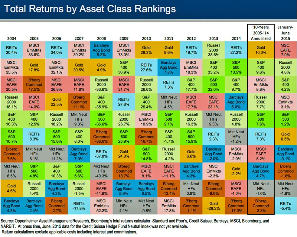 How do investments in bonds equities real estate gold and chart showing historical returns by asset class from how do investments in bonds equities real estate gold and commodities compare over time urtaz Image collections