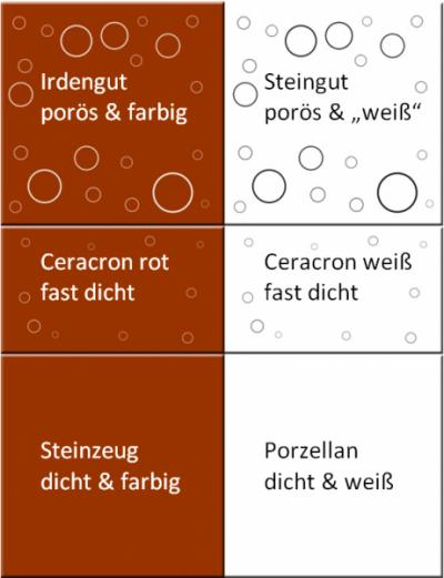 Schema Scherbendichte Unterschied Steingut Irdengut Ceracron Porzellan Steinzeug Keramik