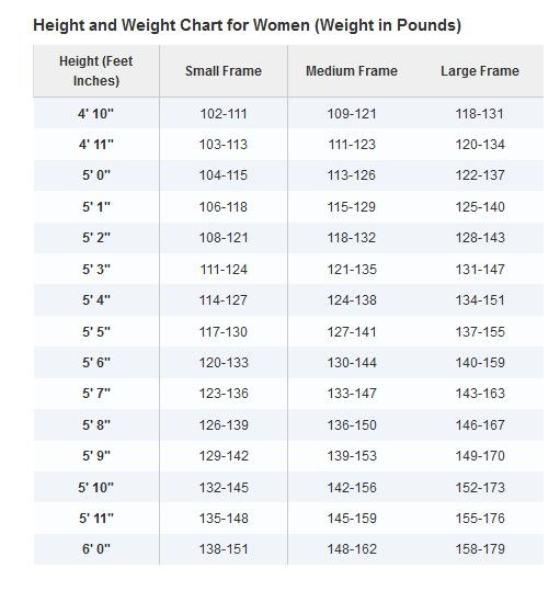 Lose 10 Pounds In A Week: 7 Day Diet Plan | Weight Charts, Weight