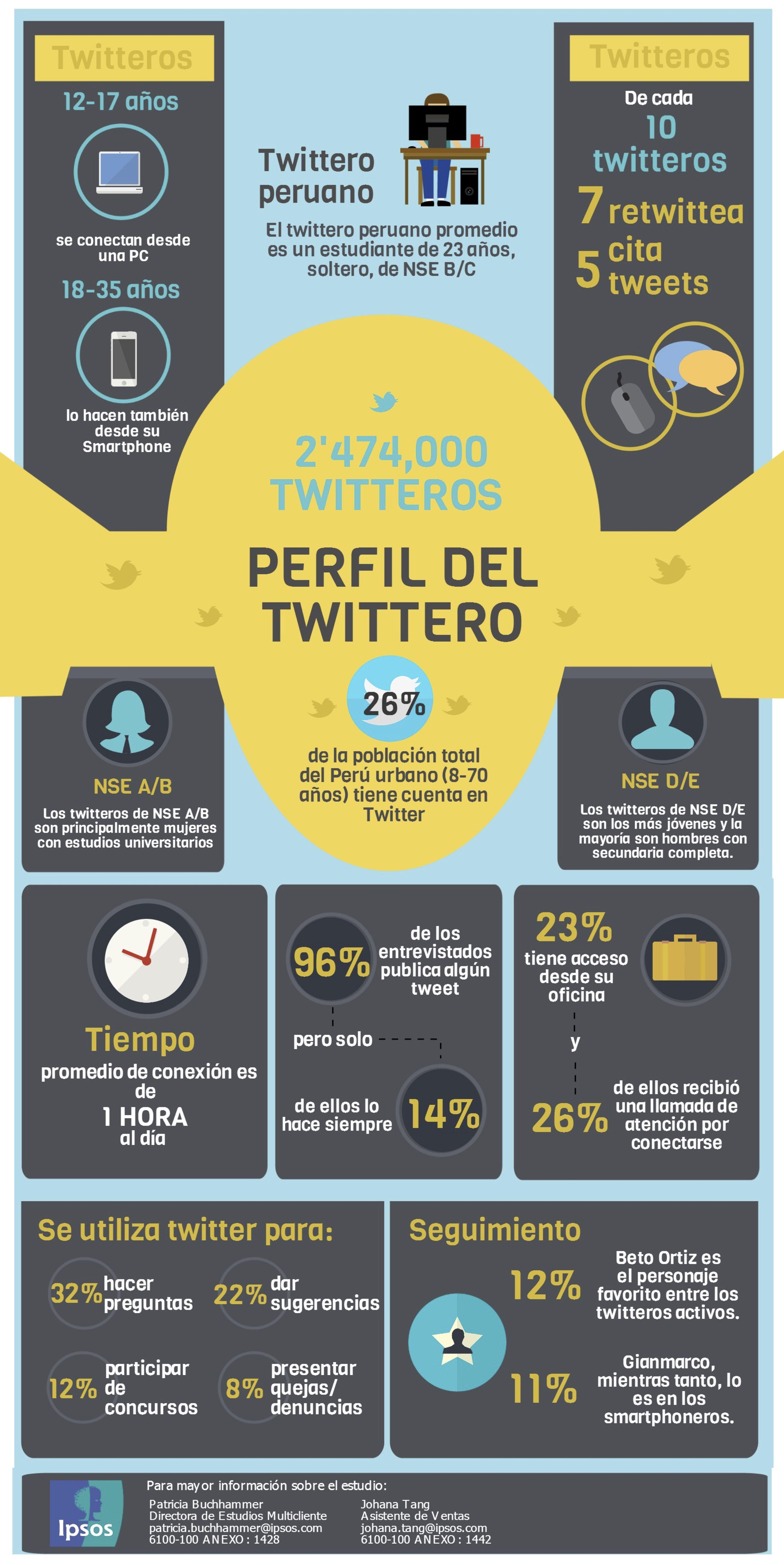 El perfil del tuitero peruano