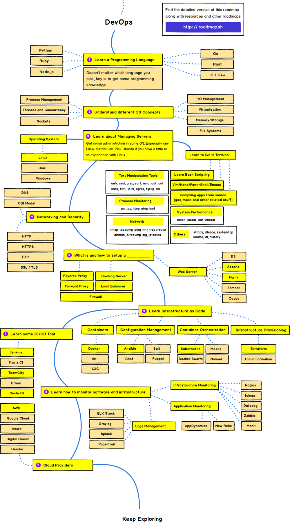 kamranahmedse/developerroadmap roadmap to a web cv sample pdf for freshers embedded software engineer resume format computer science engineering students