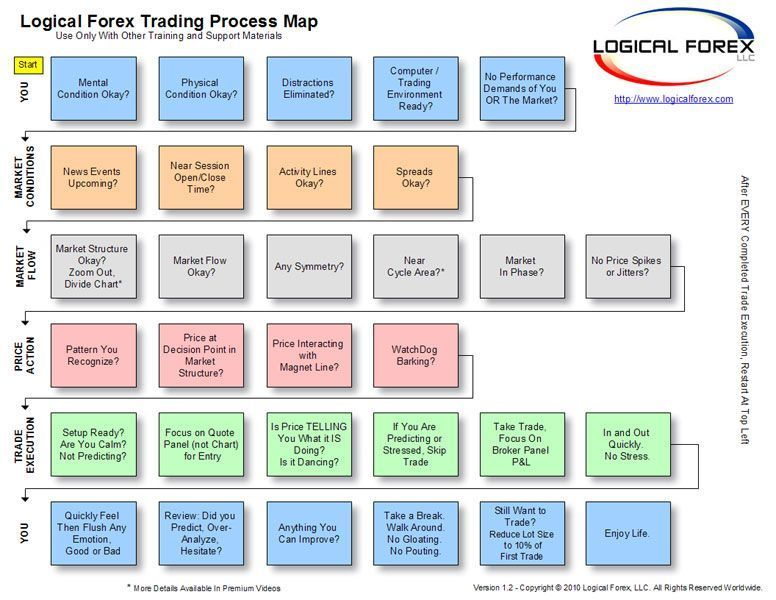 Pin By Personal On Forex Forex Trading Process Map Learn Forex