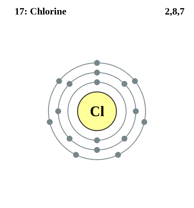 See The Electron Configuration Of Atoms Of The Elements  Chemistry