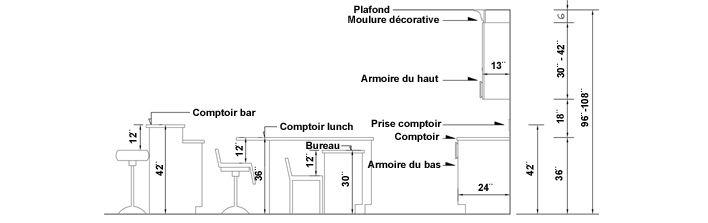 Hauteur-comptoir-cuisine ID kitchen Pinterest