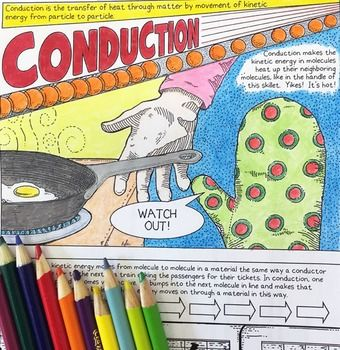 Heat And Temperature Conduction Coloring Page Science Doodles