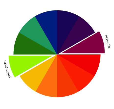The Art Of Choosing Complementary Colors Complementary Colors Complimentary Colors Art