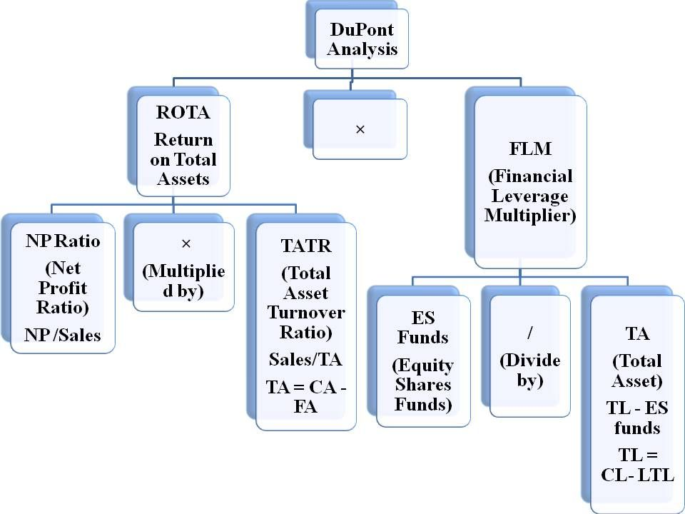 Dupont Analysis A Tool To Analyze Financial Statements Dupont Analysis Analysis Financial Statement