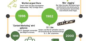 Die Geschichte des Content Marketing [Infografik]
