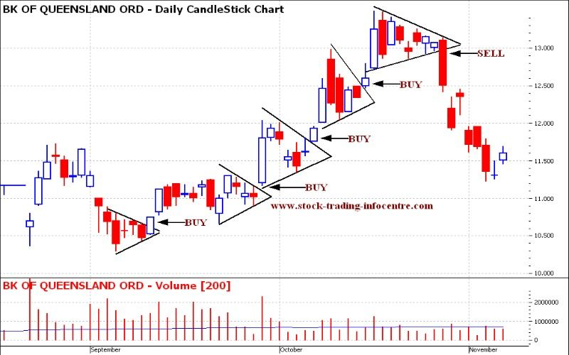Pennants Chart Pattern in stock charts for Technical Analysis in - technical analysis