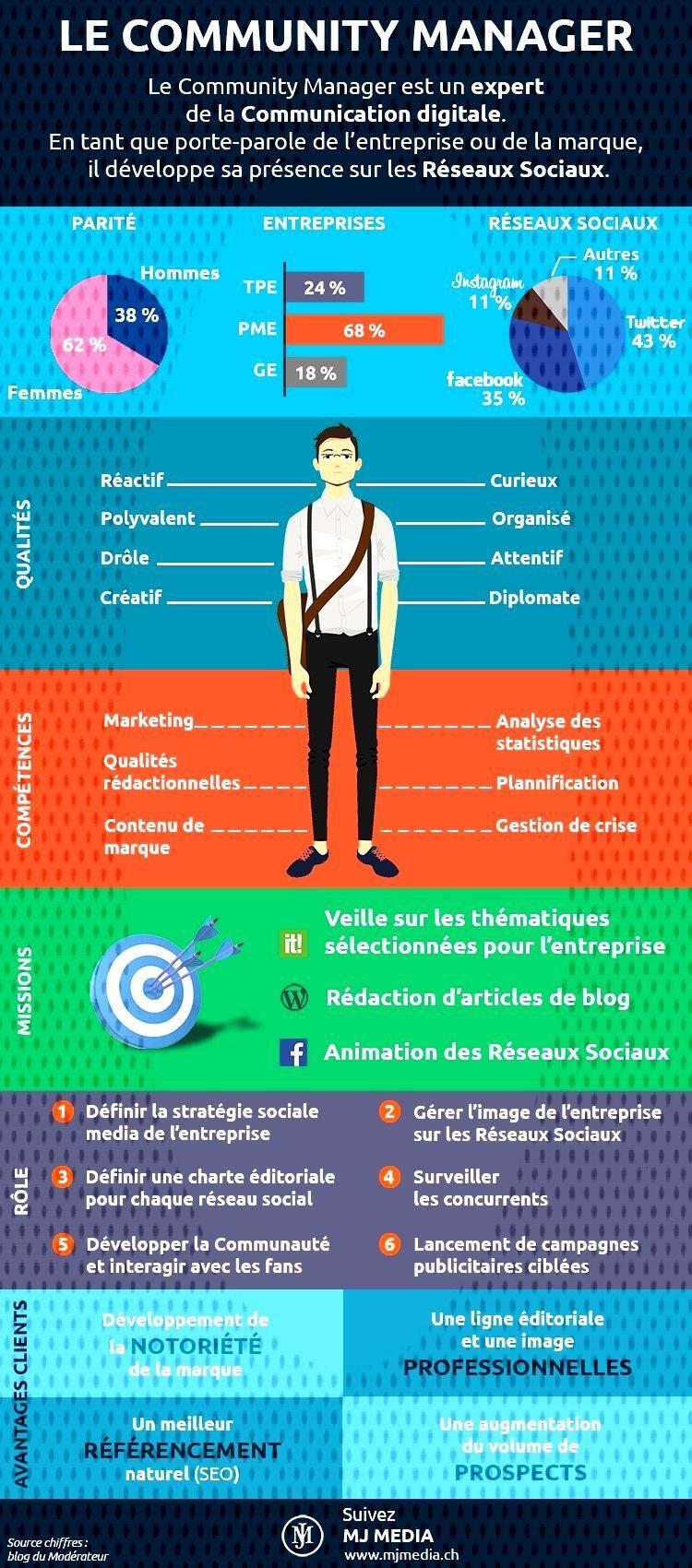 Info Magazine Le profil du Community Manager [infographie]