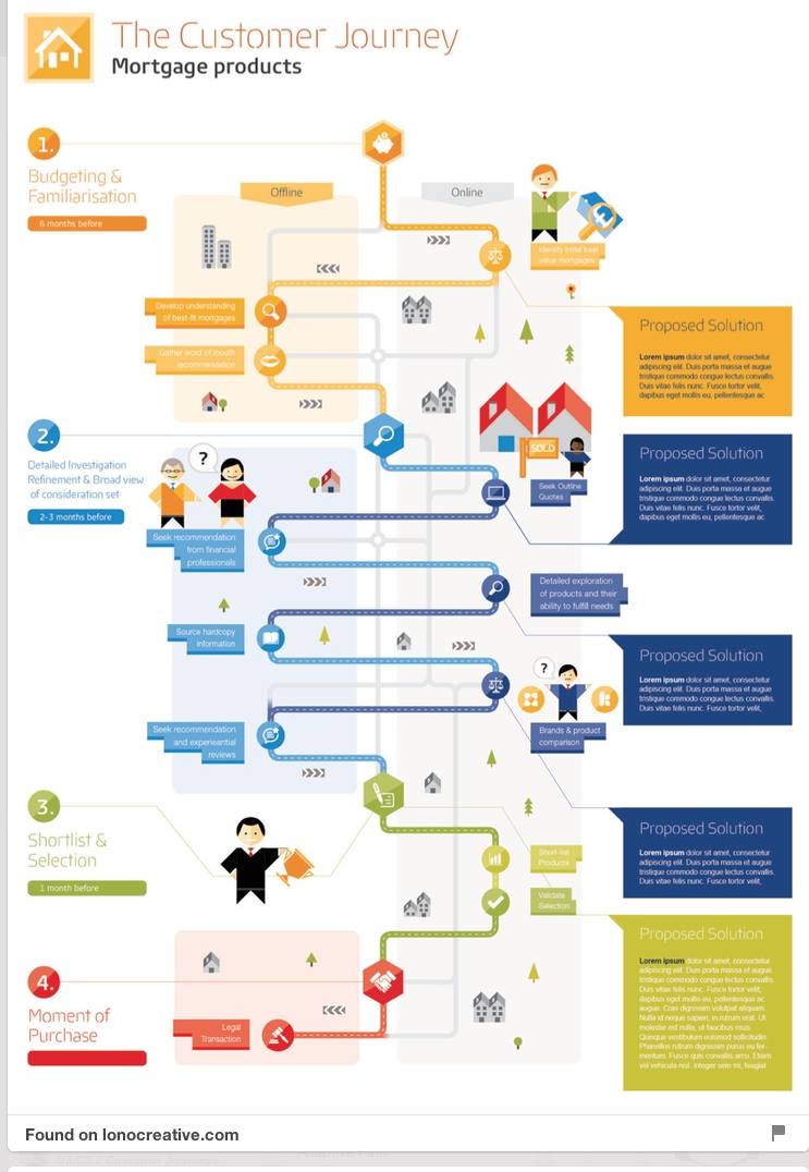 the customer journey why and how part 1 i4process ux