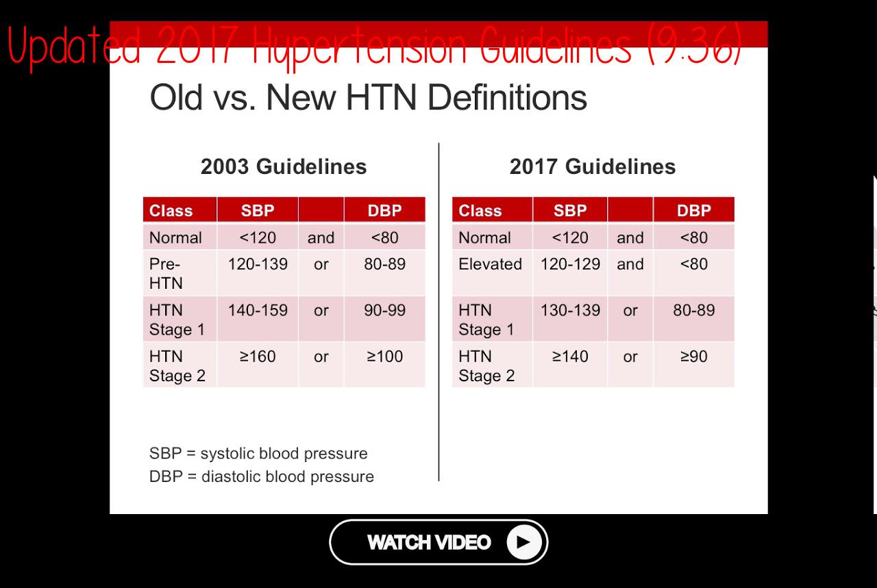 Pin On Hypertension Videos