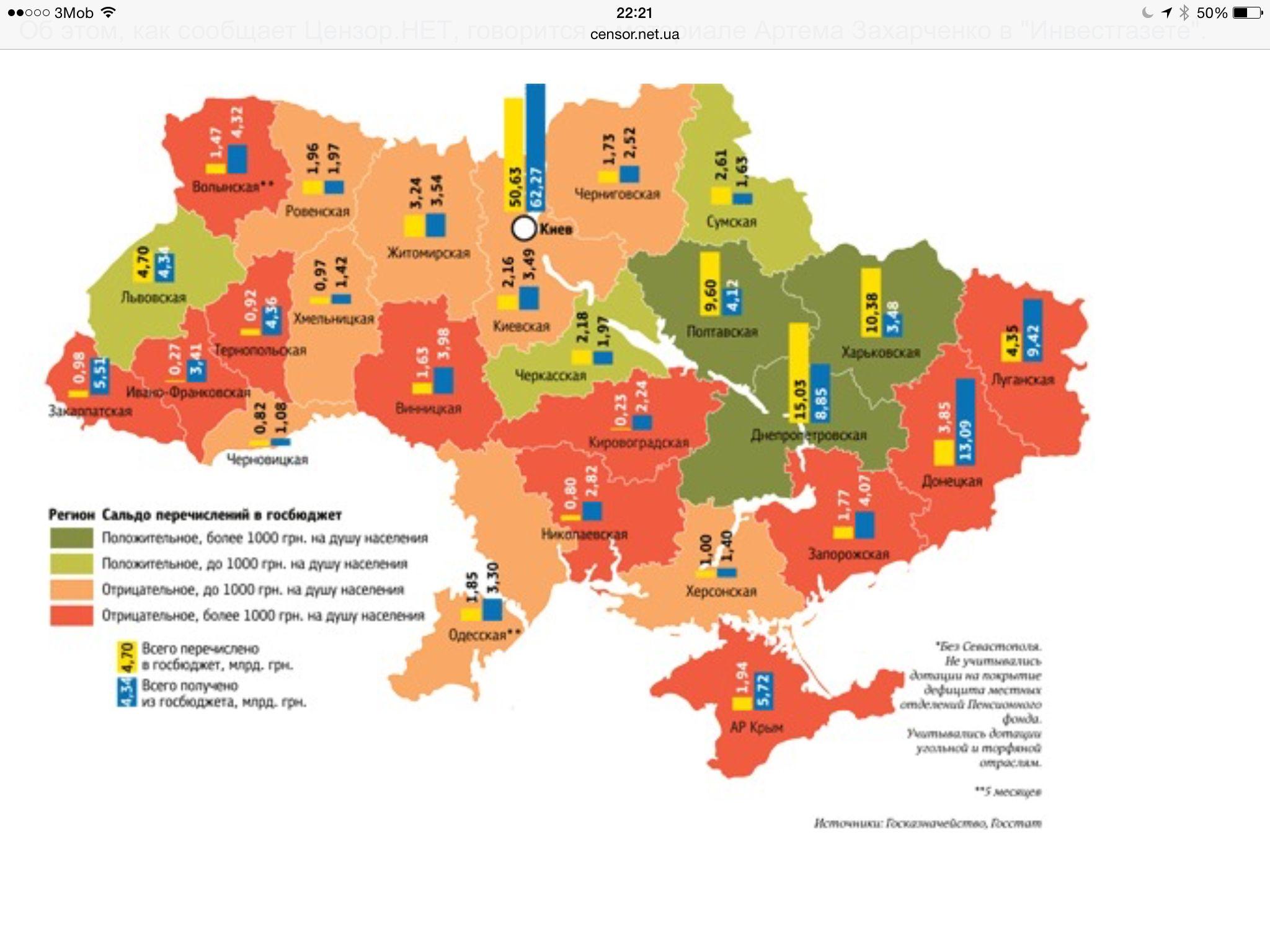 Взаємозвязок регіонів України