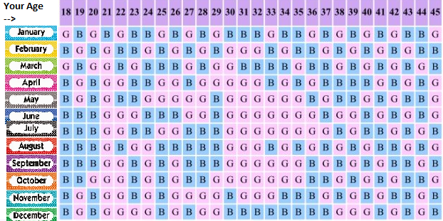 How To Know Gender Of Your Baby Without Ultrasound Scanning In 2020 Chinese Baby Calendar Chinese Calendar Baby Gender Chinese Gender Calendar