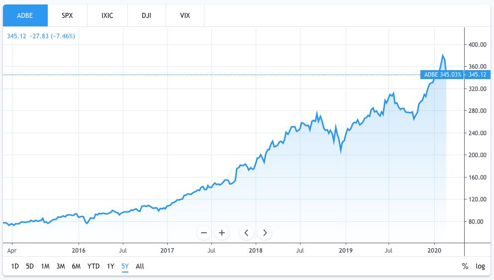 The Top 5 Stocks To Buy In 2020 Buy Stocks Stock Market