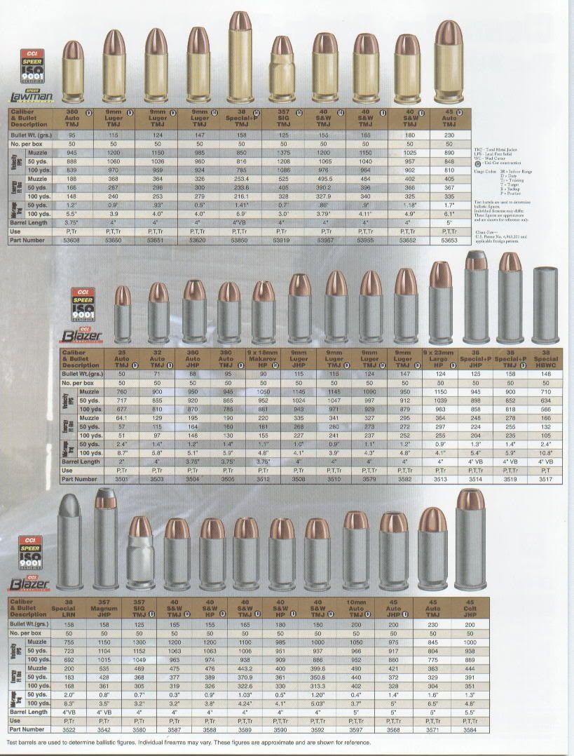 Gun Caliber Size Chart : caliber, chart, Firearms