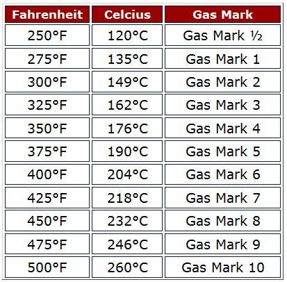 Conversion Table For Celsius Fahrenheit And Gas Marks  Food