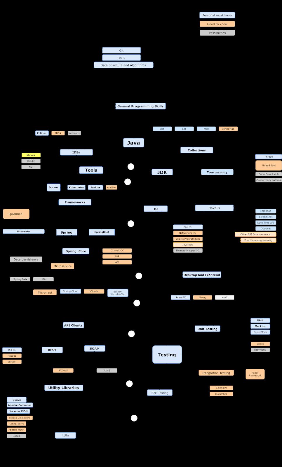 Gallery The 2021 Java Developer RoadMap [UPDATED] is free HD wallpaper.