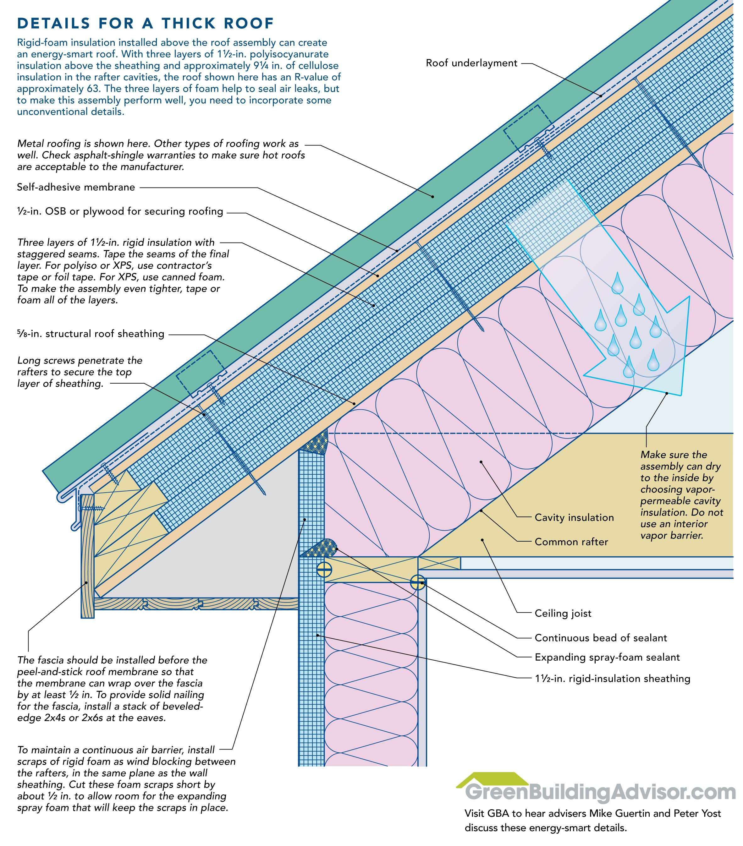 How To Install Rigid Foam On Top Of Roof Sheathing Roof Insulation Roof Sheathing Cathedral Ceiling