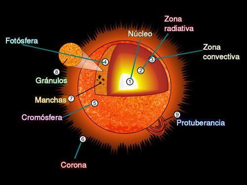 El Sistema Solar Con Actividades Em 2020 Projeto Planeta Planetas Por Do Sol