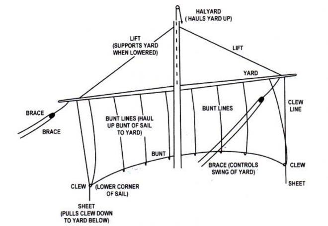 basic parts of a sail