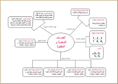 هيا نتذوق الفيزياء فيزياء 3 الفصل الثالث مشروع الفيزياء خريطة 1 ور Map School Map Screenshot