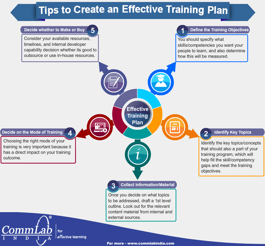 Tips To Create An Effective Training Plan