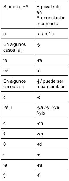 Ipa Phonetic Symbols  English Classes    Christina