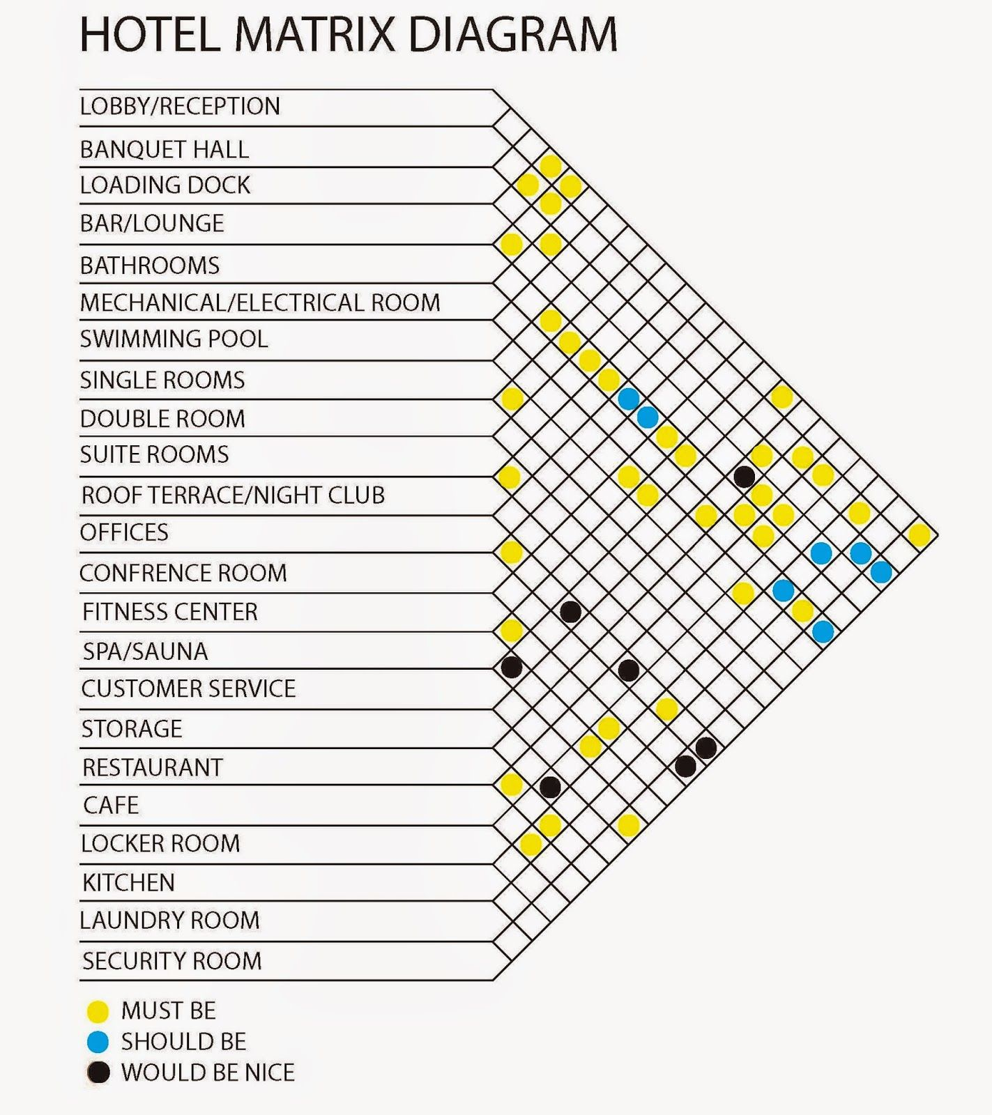 hotel matrix diagram