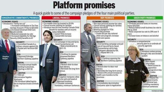 Platform promises