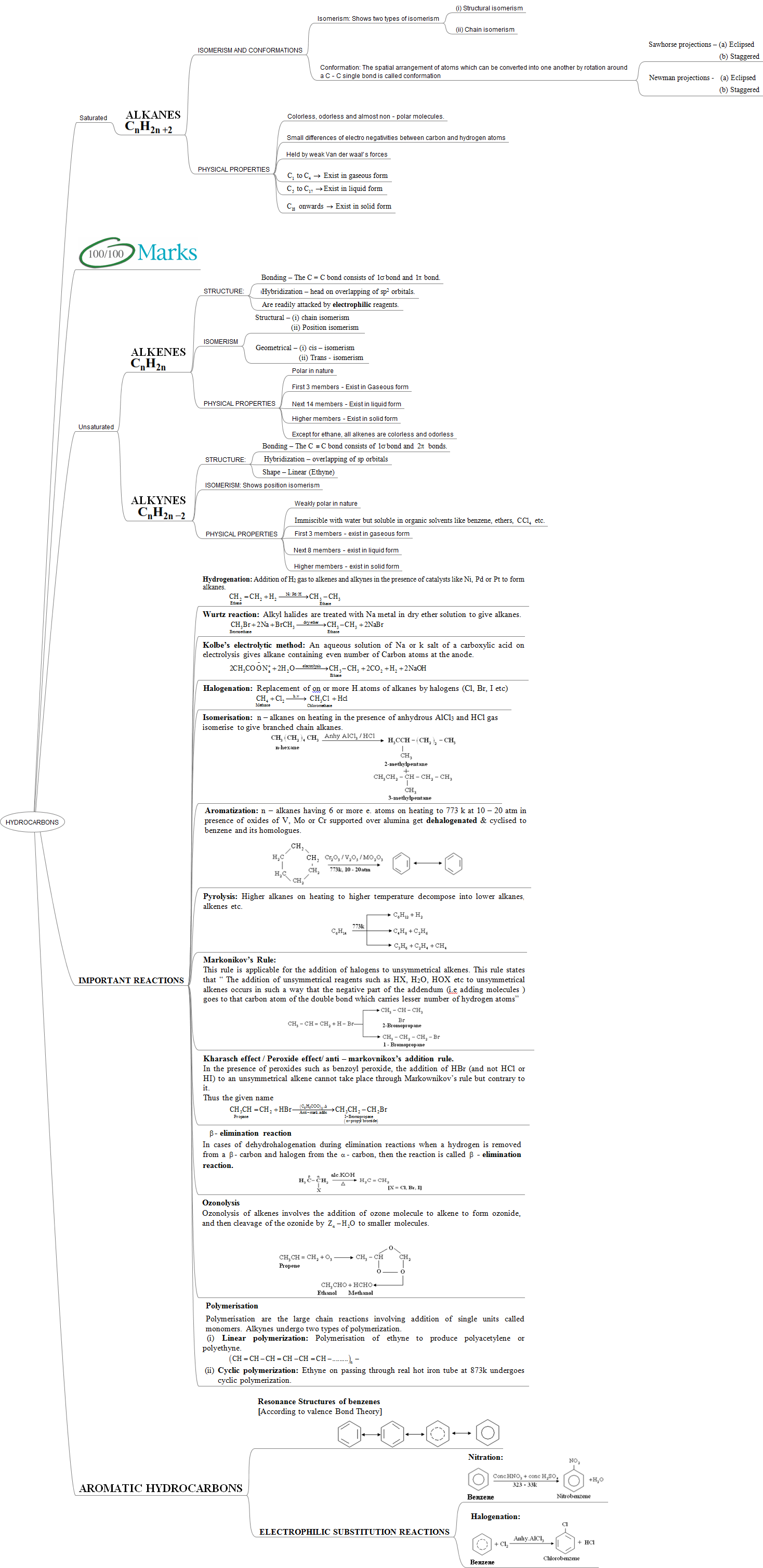 IIT JEE Advanced Mind Maps: Chemistry, Hydrocarbons