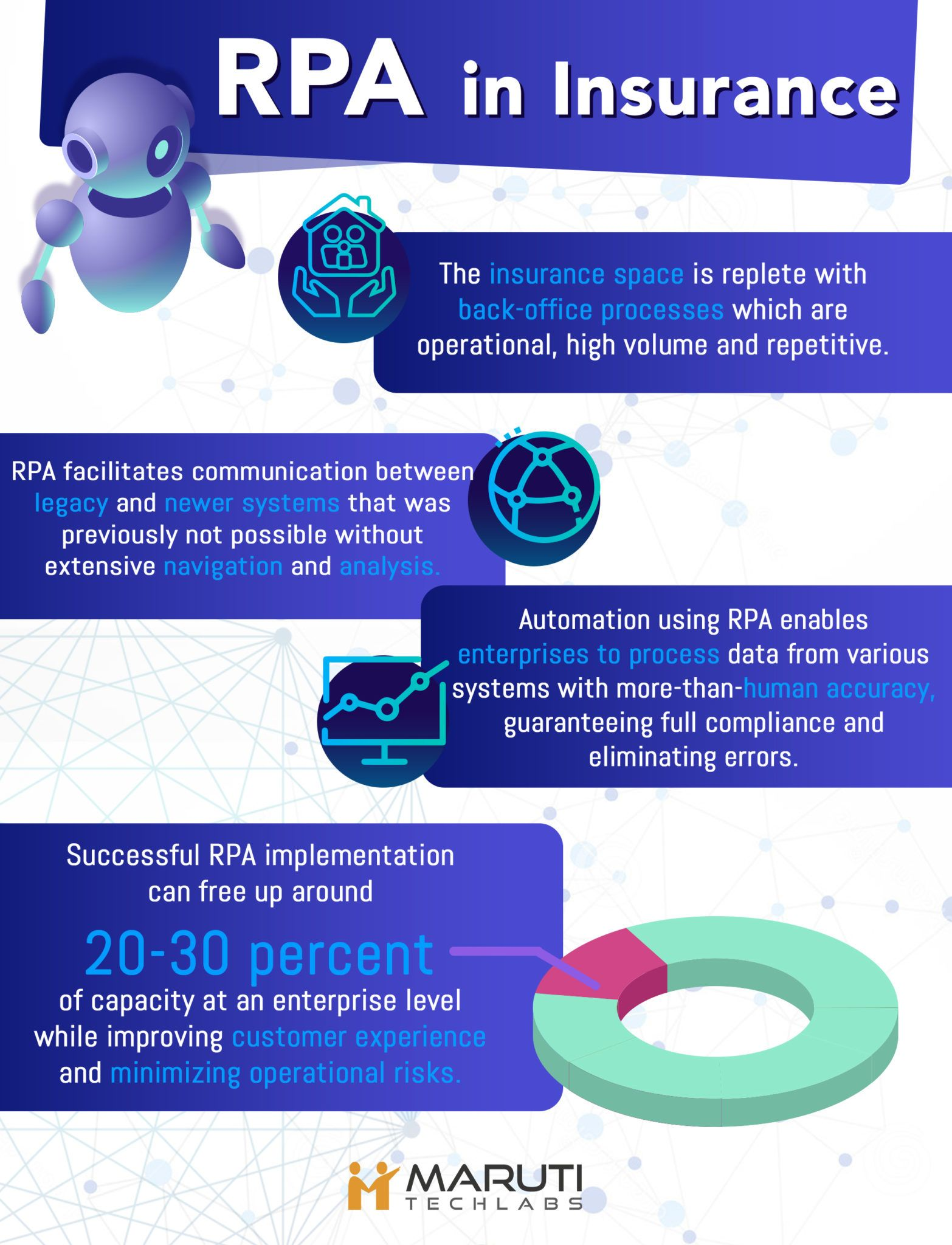 Rpa In Insurance Top Use Cases Benefits Robotic Automation Clerical Jobs Business Mission