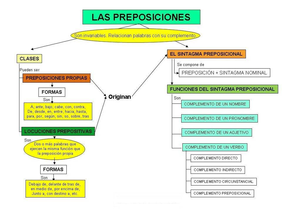 Pin En Lengua Castellana Gramatica