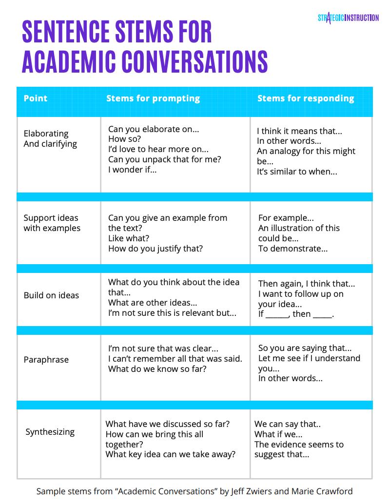 Sentence Stem For Academic Conversation Teaching Strategies Paraphrase Starters