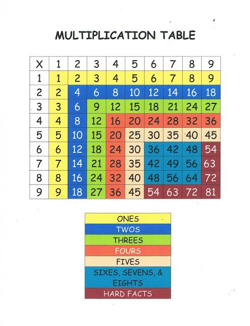 Multiplication Table Totally Awesome Idea She Has Also For