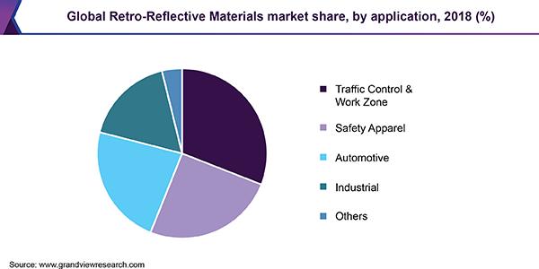 Retro Reflective Materials Market Size Worth 30 2 Billion By 2025 Brain Mapping Marketing Improve Communication Skills