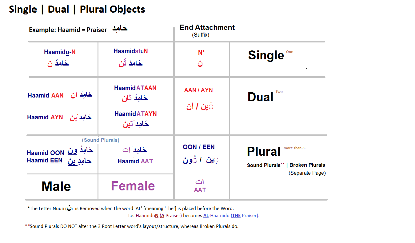 Learn Arabic Tables Linguisticmiracle