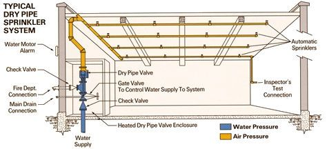 A Diagram Showing How The Dry Pipe Sprinkler System Works