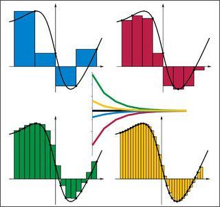 Suma de Riemann - Wikipedia, la enciclopedia libre Maths De Base, Derivadas E Integrales, Calculo Diferencial E Integral, Matematicas Avanzadas, Integracion, Esquemas Electricos, Bachillerato, Geometría Sagrada, Infografia