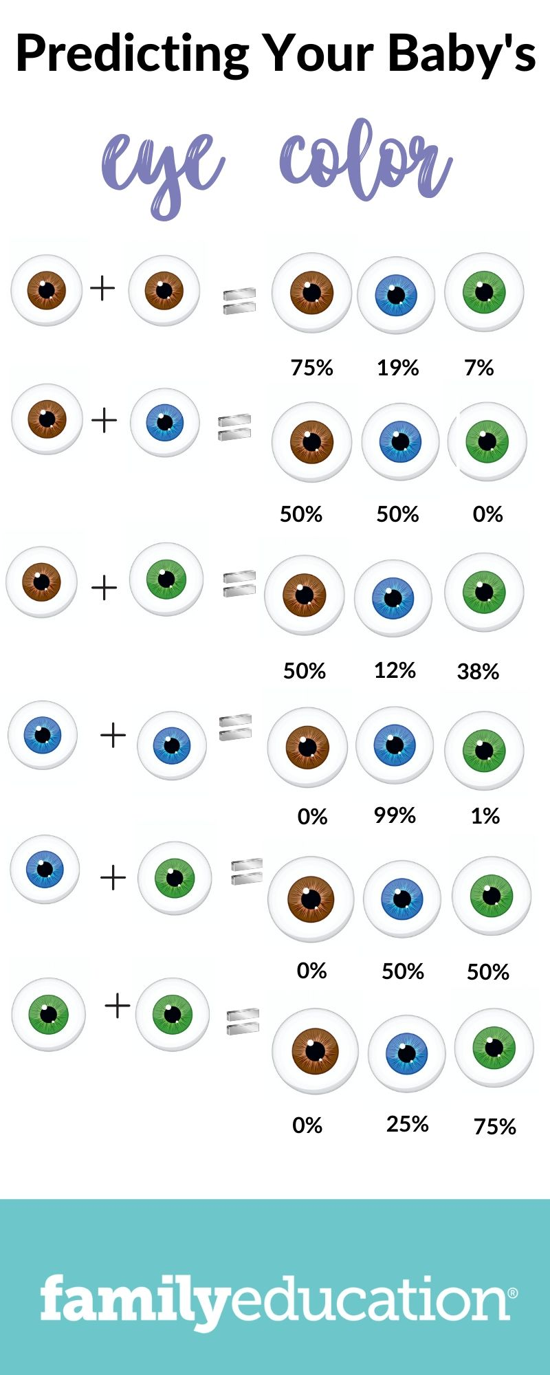 Curious If Your Baby Will Have Blue Eyes Here Are The Chances Based On Your Eye Color In 2020 Eye Color Chart Blue Eye Color Eye Color Chart Genetics