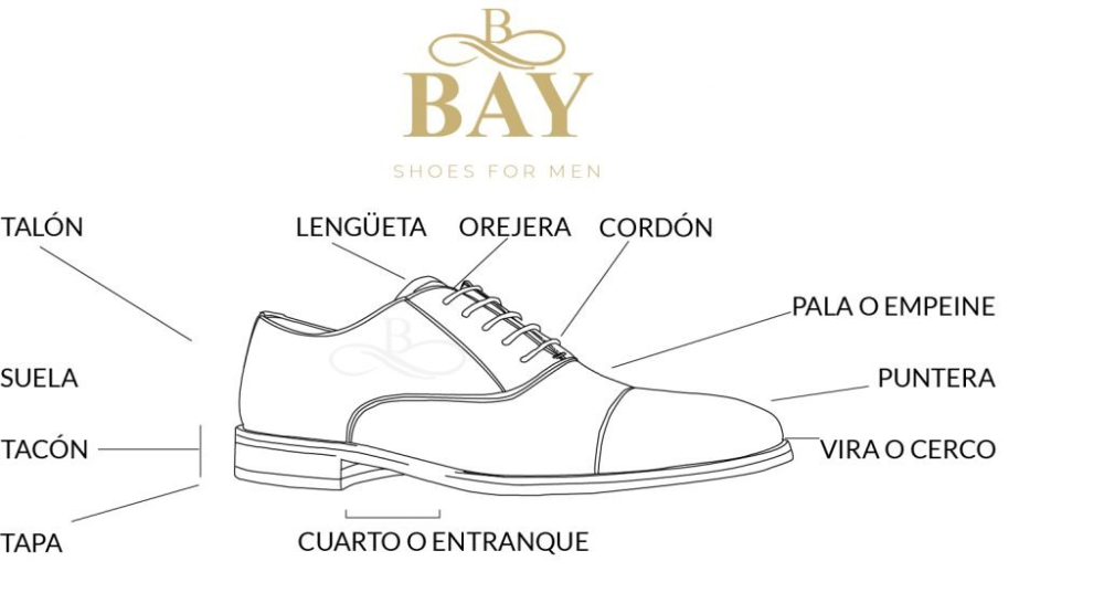 Partes Del Zapato Zapatos Bay Https Zapatosbay Com Partes Del Zapato Zapatos Artesania Del Calzado Como Dibujar Zapatos