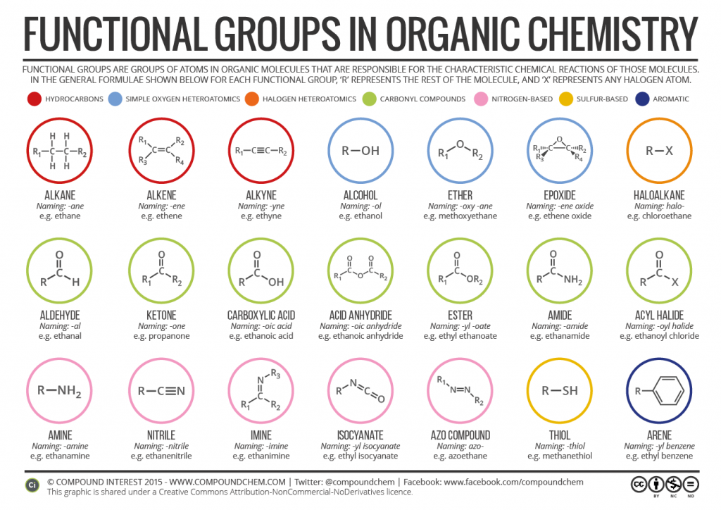 Organic Functional Groups 2016 Mcat Pinterest Functional