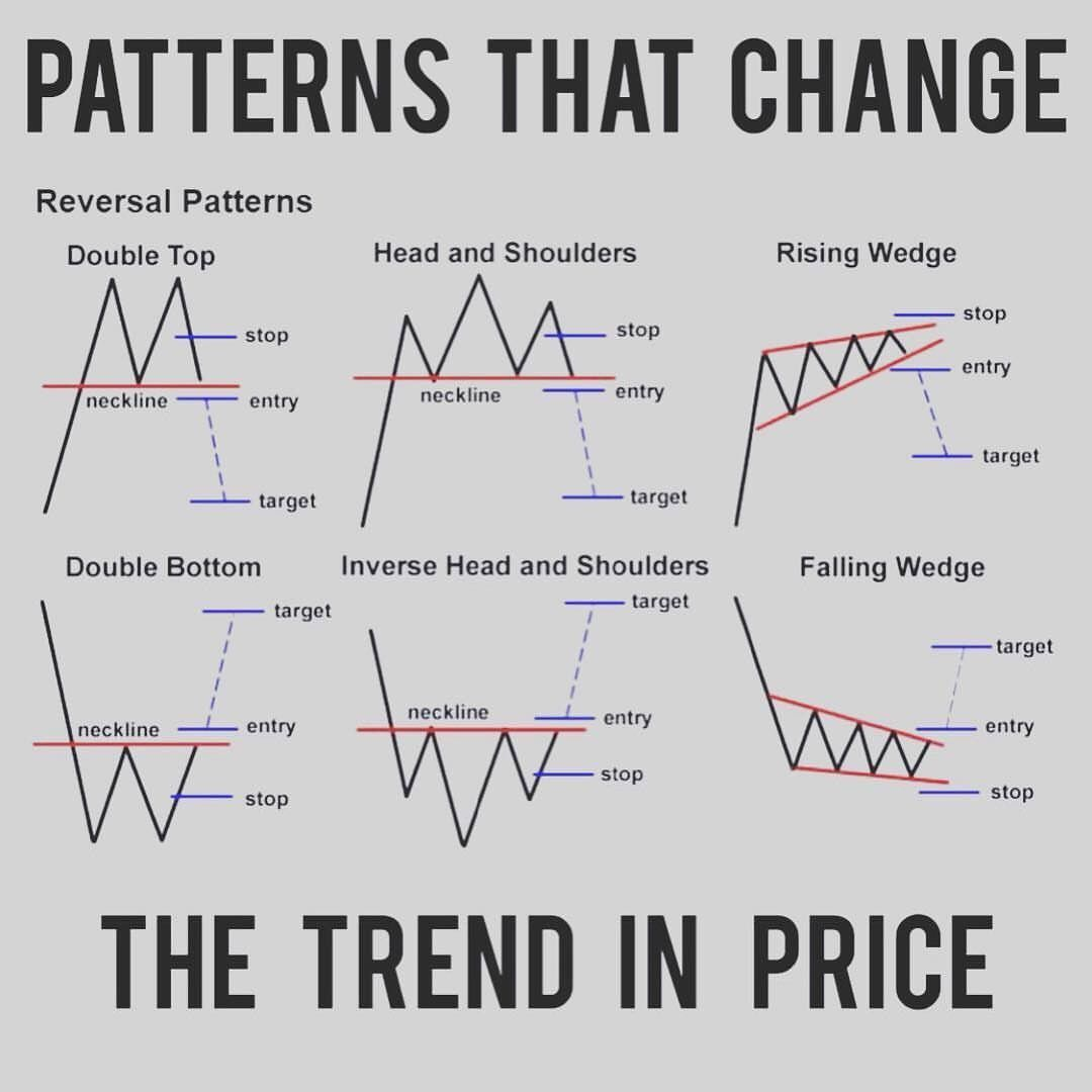 Trend in Price Inverse head and shoulders, Stock market