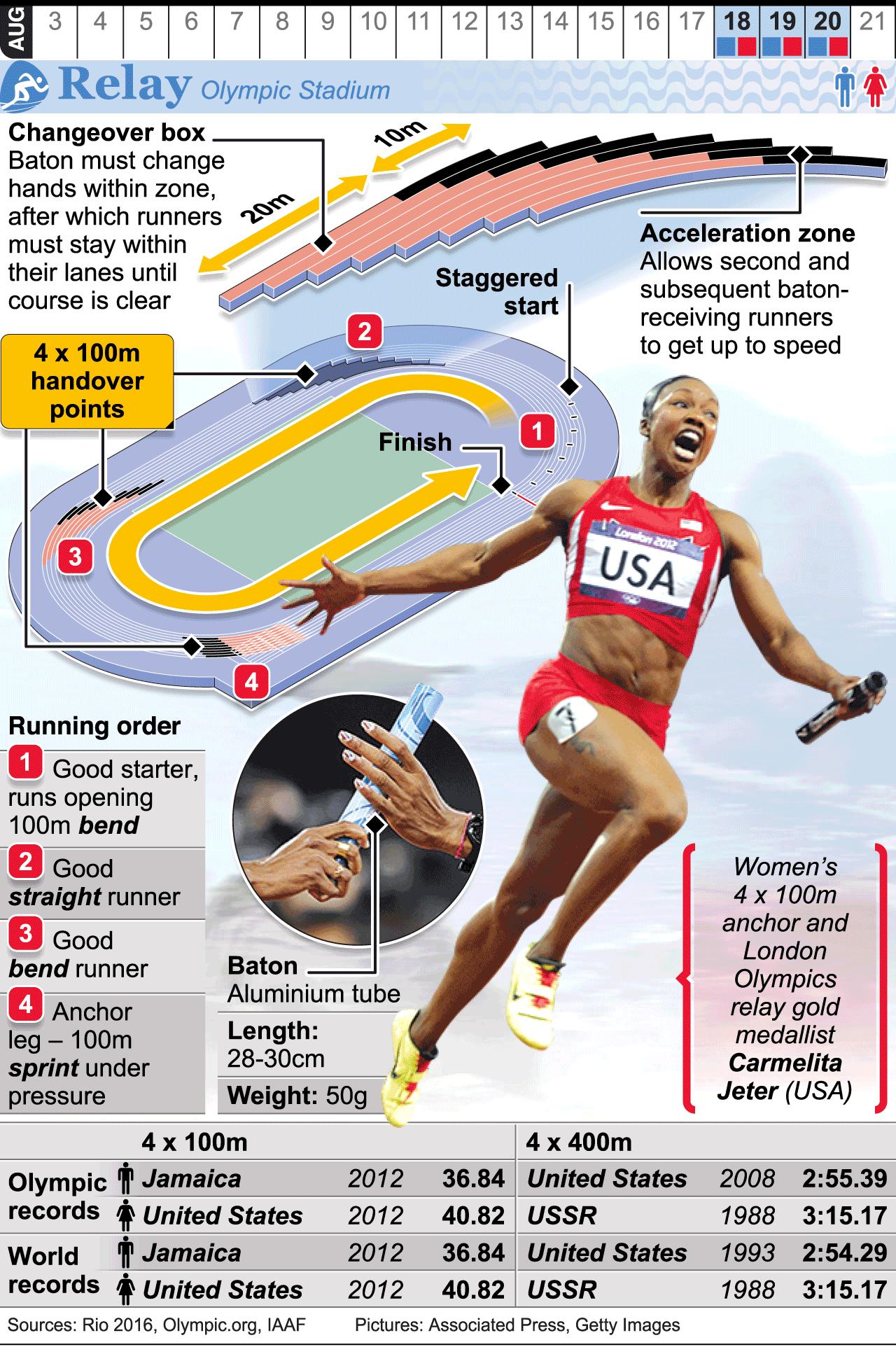 RIO 2016 Olympic Relay infographic Olympics, Rio