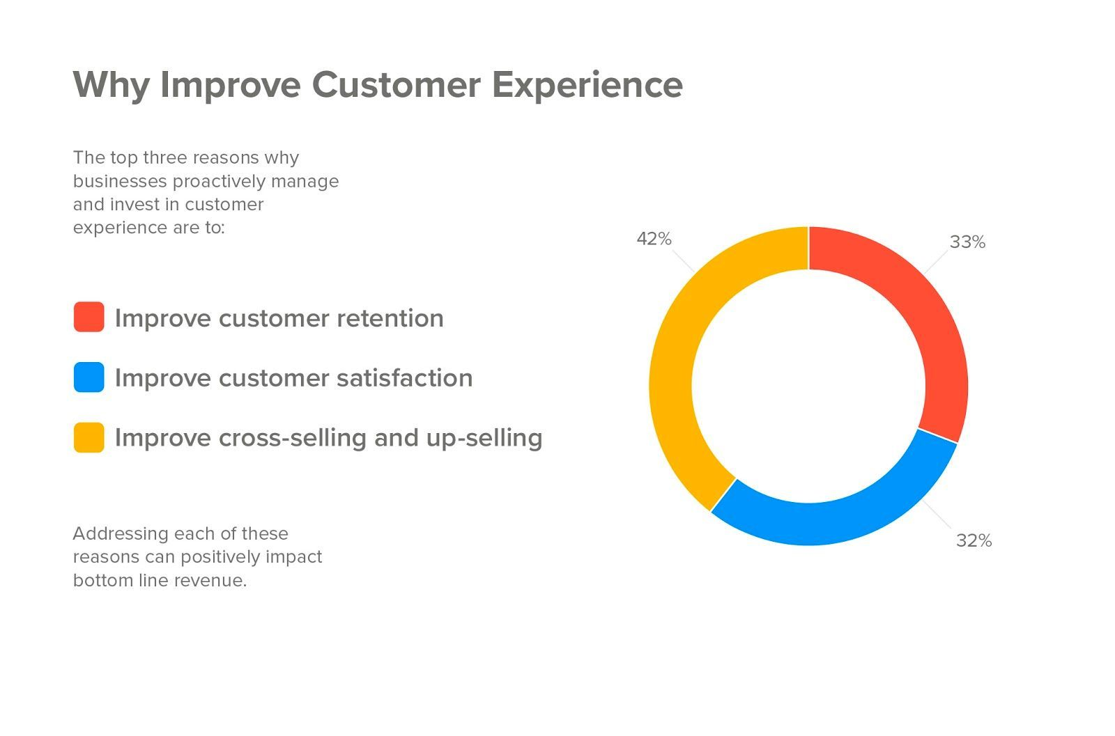 Any Business Is Made Out Of Two Wheels The Buyer And The Seller So Before You Ask Why Is Cust In 2020 Customer Experience Marketing Consultant Customer Engagement