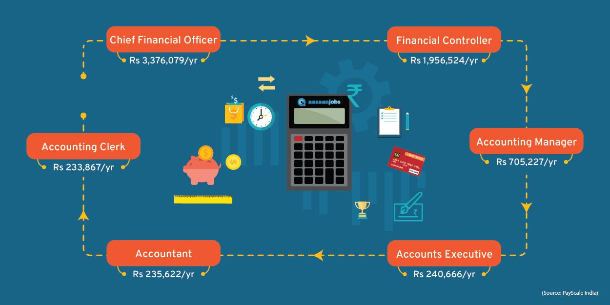 109 Accountant Jobs August 2020 Accountant Openings